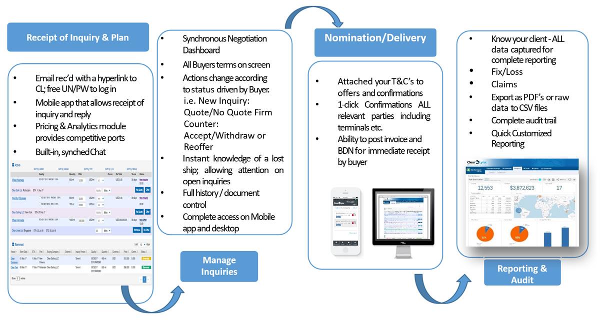 Bunker Fuel Management System & Platform For Bunker Fuel & Prices